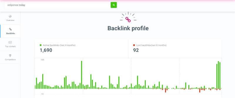 Site Profiler backlink profiel